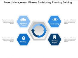 Project Management Phases Envisioning Planning Building Delivering Product