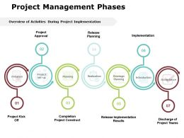 Project Management Phases Ppt Powerpoint Presentation Gallery Format Ideas