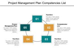 Project Management Plan Competencies List Competence Management Contextual Marketing Cpb
