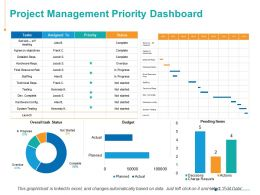 Project Management Priority Dashboard Marketing Ppt Powerpoint Presentation Inspiration Outline