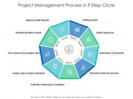 Project Management Process In 9 Step Circle
