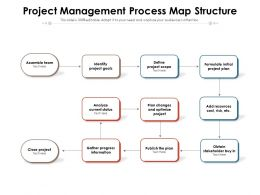 Project Management Process Map Structure