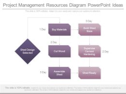 Project Management Resources Diagram Powerpoint Ideas