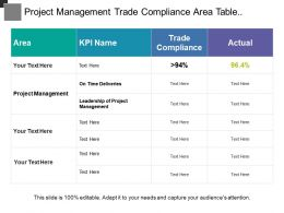 Project Management Trade Compliance Area Table With Percentage