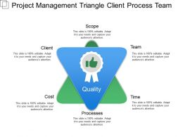 Project Management Triangle Client Process Team