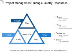Project Management Triangle Quality Resources Risk