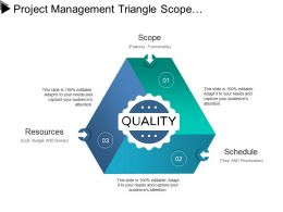 Project Management Triangle Scope Resources Schedule