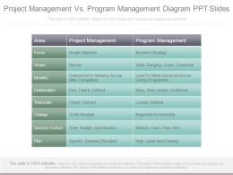 Project Management Vs Program Management Diagram Ppt Slides