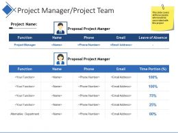 Project Manager Project Team Powerpoint Presentation