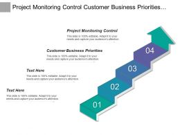 Project Monitoring Control Customer Business Priorities Configuration Management