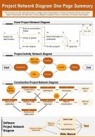 Project Network Diagram One Page Summary Presentation Report PPT PDF Document