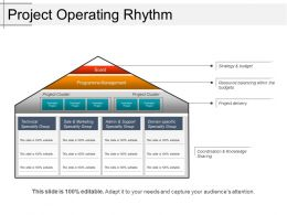 Project Operating Rhythm