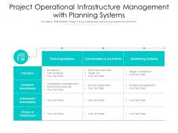 Project Operational Infrastructure Management With Planning Systems