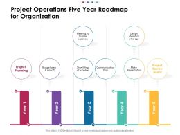 Project Operations Five Year Roadmap For Organization