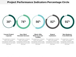 Project Performance Indicators Percentage Circle