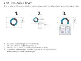Project Performance Indicators Percentage Circle
