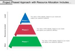 Project Phased Approach With Resource Allocation Includes Description Of Process
