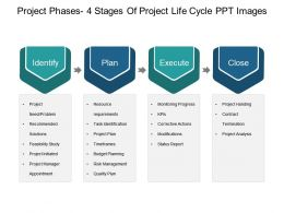 Project Phases 4 Stages Of Project Life Cycle Ppt Images