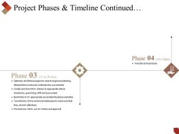 Project Phases And Timeline Continued Powerpoint Slide Ideas