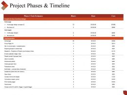 Project Phases And Timeline Powerpoint Slide Images