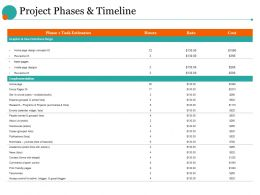 Project Phases And Timeline Ppt Ideas