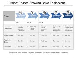 Project Phases Showing Basic Engineering Construction And Operations
