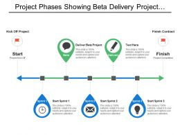 Project Phases Showing Beta Delivery Project Completion