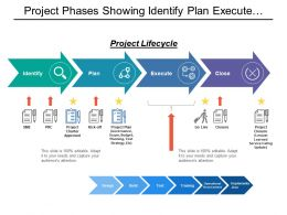 project_phases_showing_identify_plan_execute_close_with_project_charter_plan_and_closure_Slide01