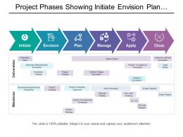 Project Phases Showing Initiate Envision Plan Manage With Milestones And Deliverables