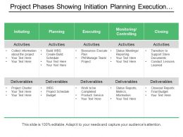 Project Phases Showing Initiation Planning Execution Monitoring Closing With Activities And Deliverables