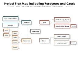 Project Plan Map Indicating Resources And Goals