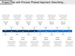 Project Plan With Process Phased Approach Describing The Duration Of Project Timeline