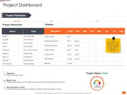 Project Planning And Governance Project Dashboard Ppt Powerpoint Presentation Icon
