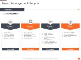 Project Planning And Governance Project Management Lifecycle Ppt Powerpoint Deck