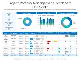 Project Portfolio Management Dashboard And Chart