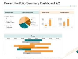 Project Portfolio Summary Dashboard Department Ppt Show Influencers