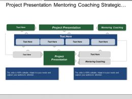 Project Presentation Mentoring Coaching Strategic Management Swot Analysis