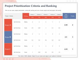 Project Prioritization Criteria And Ranking Rating Ppt Powerpoint Presentation Show