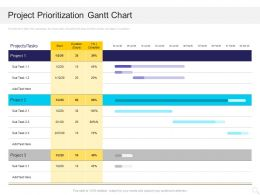 Project Prioritization Gantt Chart Ppt Powerpoint Presentation Icon Examples