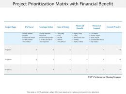Project Prioritization Matrix With Financial Benefit