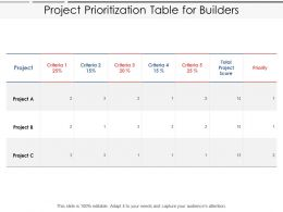 Project Prioritization Table For Builders