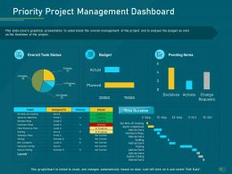Project Priority Assessment Model Priority Project Management Dashboard Ppt Powerpoint Styles