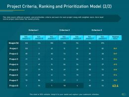 Project Priority Assessment Model Project Criteria Ranking And Prioritization Model Sub Ppt Display