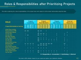 Project Priority Assessment Model Roles And Responsibilities After Prioritizing Projects Ppt Structure