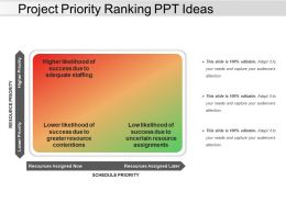 Project Priority Ranking Ppt Ideas