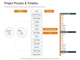 Project Process And Timeline Ppt Powerpoint Presentation Pictures Graphics Download