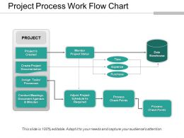 Project Process Work Flow Chart Presentation Slides
