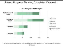 Project Progress Showing Completed Deferred Not Started