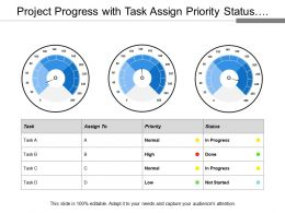Project Progress With Task Assign Priority Status And Meter With Different Rating