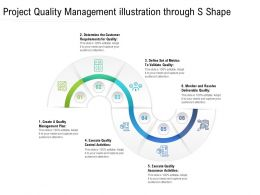 Project Quality Management Illustration Through S Shape